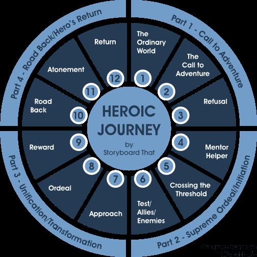_Heros Journey_Joseph Campbell